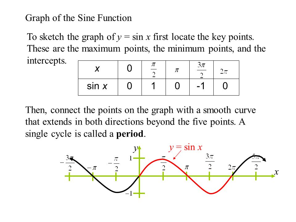 Graph of the Sine Function To sketch the graph of y = sin x first locate the key points.