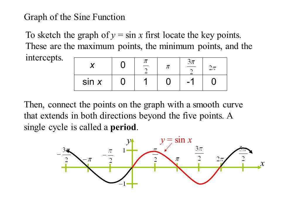 For the equations y = a sin(bx-c)+d and y = a cos(bx-c)+d a represents the amplitude.