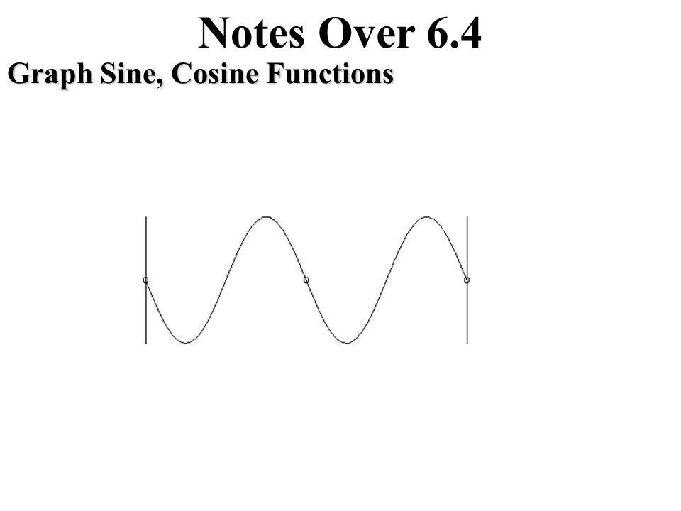 Notes Over 6.4 Translations of Trigonometric Graphs Translation of a Sine Function Amplitude Period