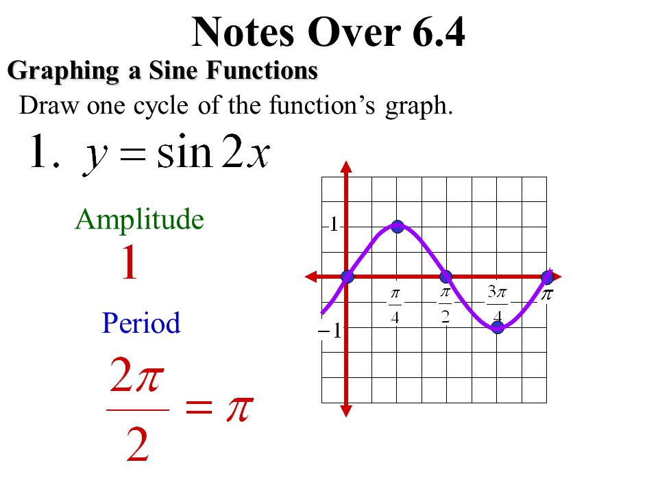 Notes Over 6.4Graphing a Sine Functions Draw one cycle of the function's graph. Amplitude Period