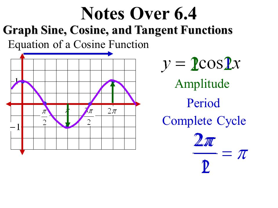 Notes Over 6.4 Graph Sine, Cosine, and Tangent Functions Equation of a Cosine Function Amplitude Period Complete Cycle