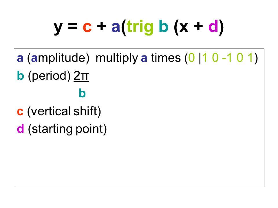 y = c + a(trig b (x + d) a (amplitude) multiply a times (0 |1 0 -1 0 1) b (period) 2π b c (vertical shift) d (starting point)