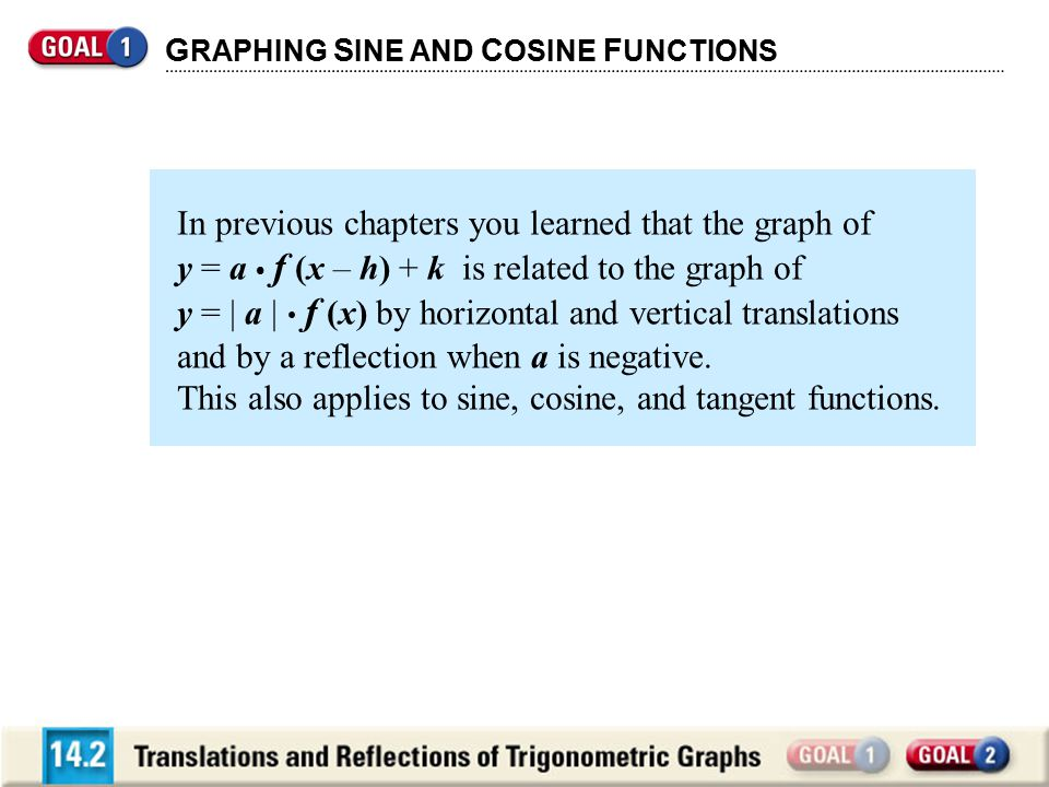 G RAPHING S INE AND C OSINE F UNCTIONS In previous chapters you learned that the graph of y = a f (x – h) + k is related to the graph of y = | a | f (
