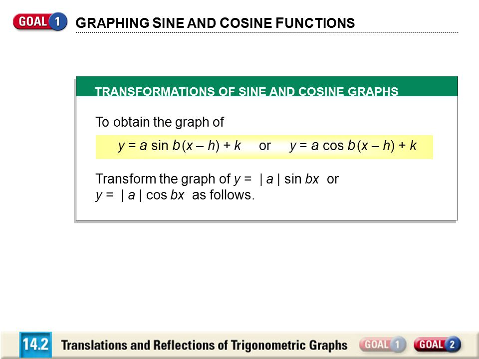 G RAPHING S INE AND C OSINE F UNCTIONS TRANSFORMATIONS OF SINE AND COSINE GRAPHS To obtain the graph of Transform the graph of y = | a | sin bx or y =