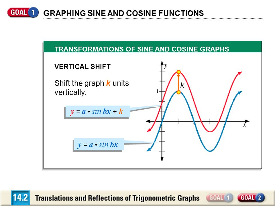 G RAPHING S INE AND C OSINE F UNCTIONS TRANSFORMATIONS OF SINE AND COSINE GRAPHS VERTICAL SHIFT Shift the graph k units vertically.