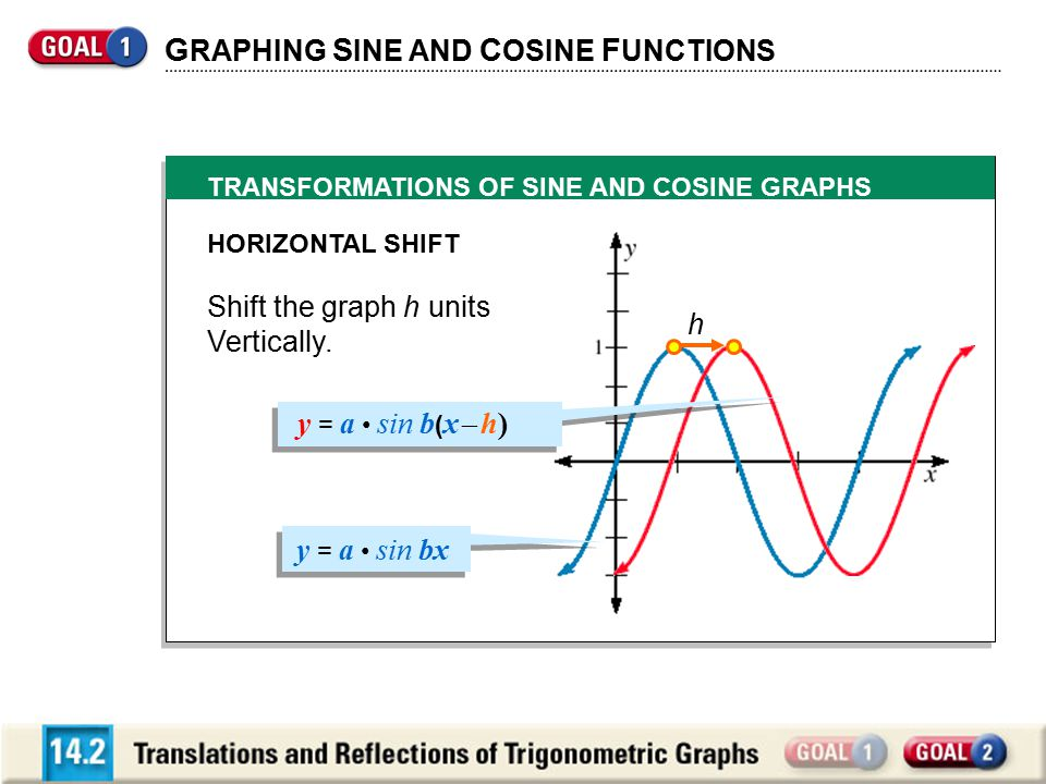 TRANSFORMATIONS OF SINE AND COSINE GRAPHS G RAPHING S INE AND C OSINE F UNCTIONS HORIZONTAL SHIFT Shift the graph h units Vertically. y = a sin b ( x