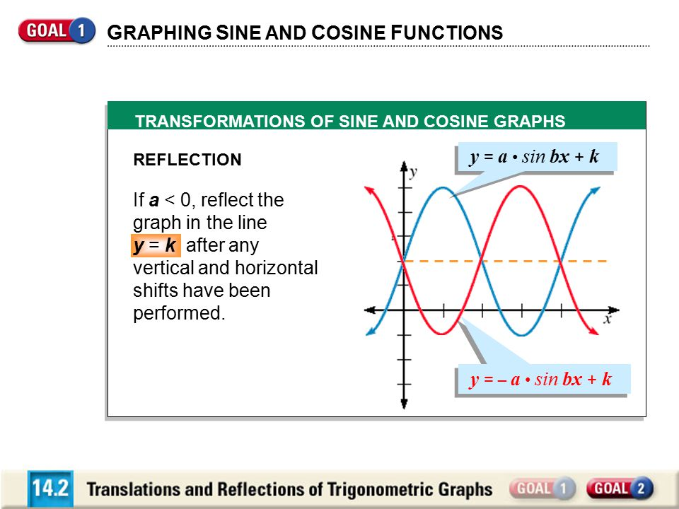 TRANSFORMATIONS OF SINE AND COSINE GRAPHS G RAPHING S INE AND C OSINE F UNCTIONS REFLECTION If a < 0, reflect the graph in the line y = k after any vertical and horizontal shifts have been performed.