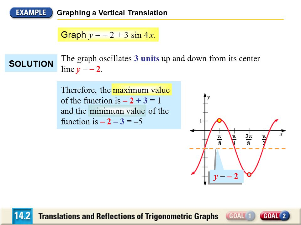 33 8  8  4  2 Graphing a Vertical Translation The graph oscillates 3 units up and down from its center line y = – 2.