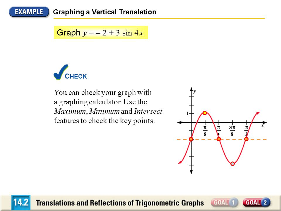 33 8  8  4  2 Graphing a Vertical Translation C HECK You can check your graph with a graphing calculator.