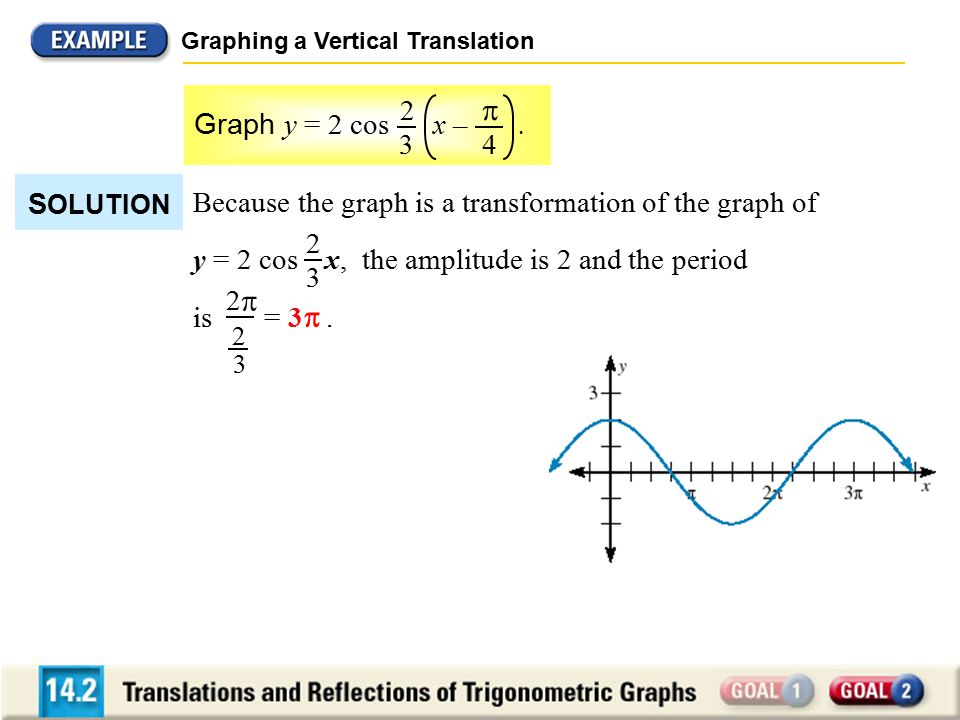 Graphing a Vertical Translation Graph y = 2 cos x –.  4 2 3 S OLUTION 3 Because the graph is a transformation of the graph of y = 2 cos x, the amplit