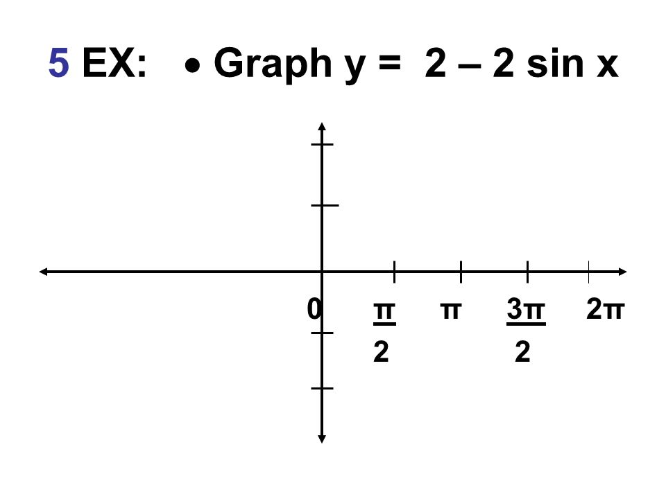 5 EX:  Graph y = 2 – 2 sin x 0ππ3π 2π 2