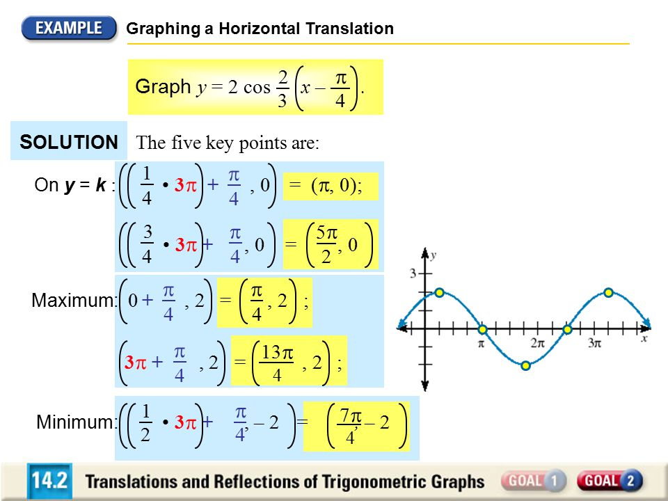 Graphing a Horizontal Translation The five key points are: Graph y = 2 cos x –.  4 2 3 S OLUTION  4 1 4 On y = k : 3  +, 0 = ( , 0); 3  +, 0 =, 0
