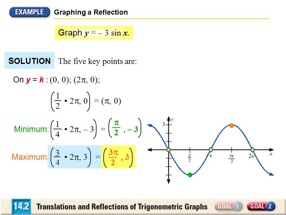 Graphing a Reflection On y = k : (0, 0); (2 , 0); 1 2 2 , 0 = ( , 0) Minimum: 2 , – 3 =, – 3 1 4  2 Maximum: 2 , 3 =, 3 3 4 33 2 Graph y = – 3 sin x.
