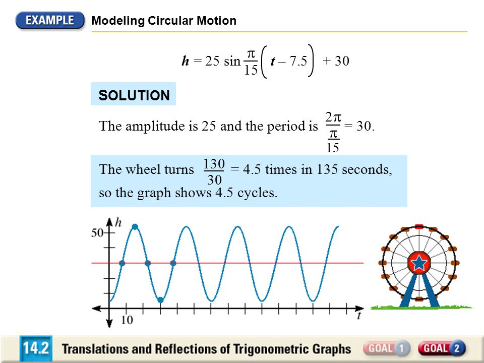 S OLUTION Modeling Circular Motion The amplitude is 25 and the period is = 30. 22  15 h = 25 sin t – 7.5 + 30  15 The wheel turns = 4.5 times in 1