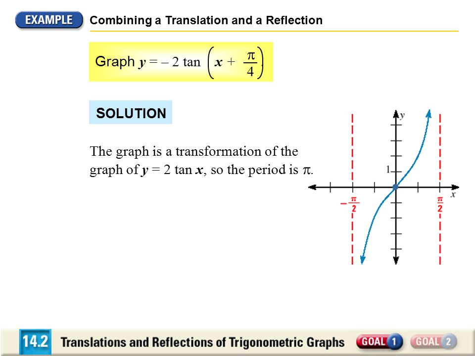 Combining a Translation and a Reflection Graph y = – 2 tan x +.  4 S OLUTION The graph is a transformation of the graph of y = 2 tan x, so the period
