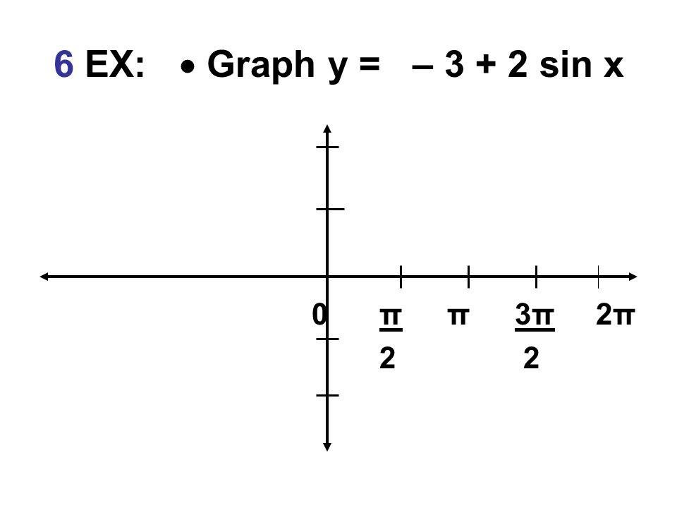 6 EX:  Graph y = – 3 + 2 sin x 0ππ3π 2π 2