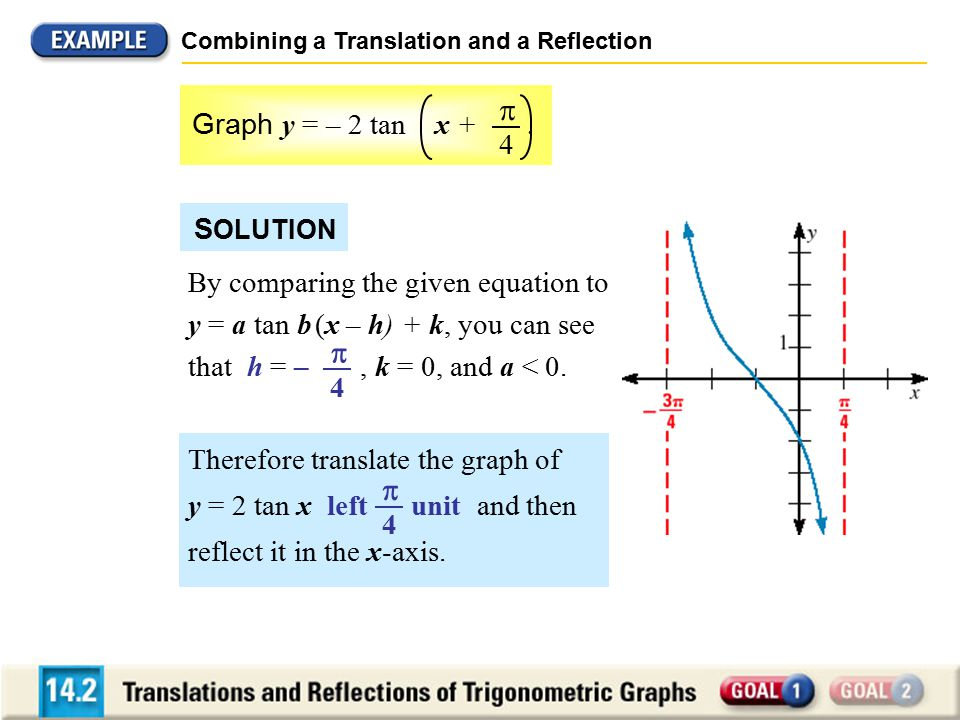 Combining a Translation and a Reflection Therefore translate the graph of y = 2 tan x left unit and then reflect it in the x-axis.