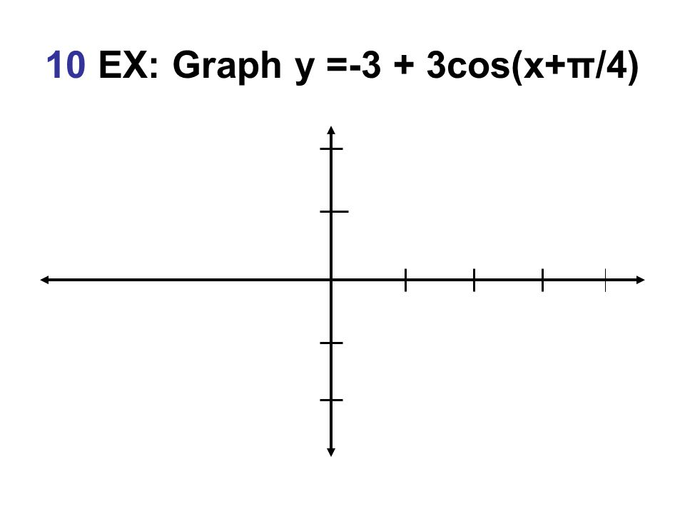 10 EX: Graph y =-3 + 3cos(x+π/4)