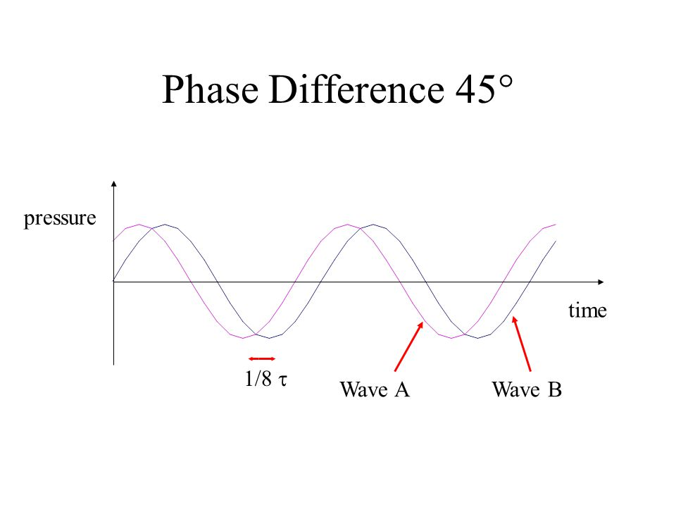 Phase Difference 45  1/8  pressure time Wave AWave B
