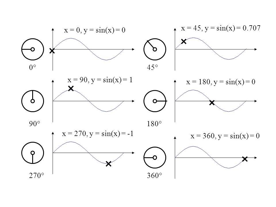 00 45  90  180  270  360  x = 0, y = sin(x) = 0 x = 45, y = sin(x) = 0.707 x = 90, y = sin(x) = 1 x = 180, y = sin(x) = 0 x = 270, y = sin(x) =