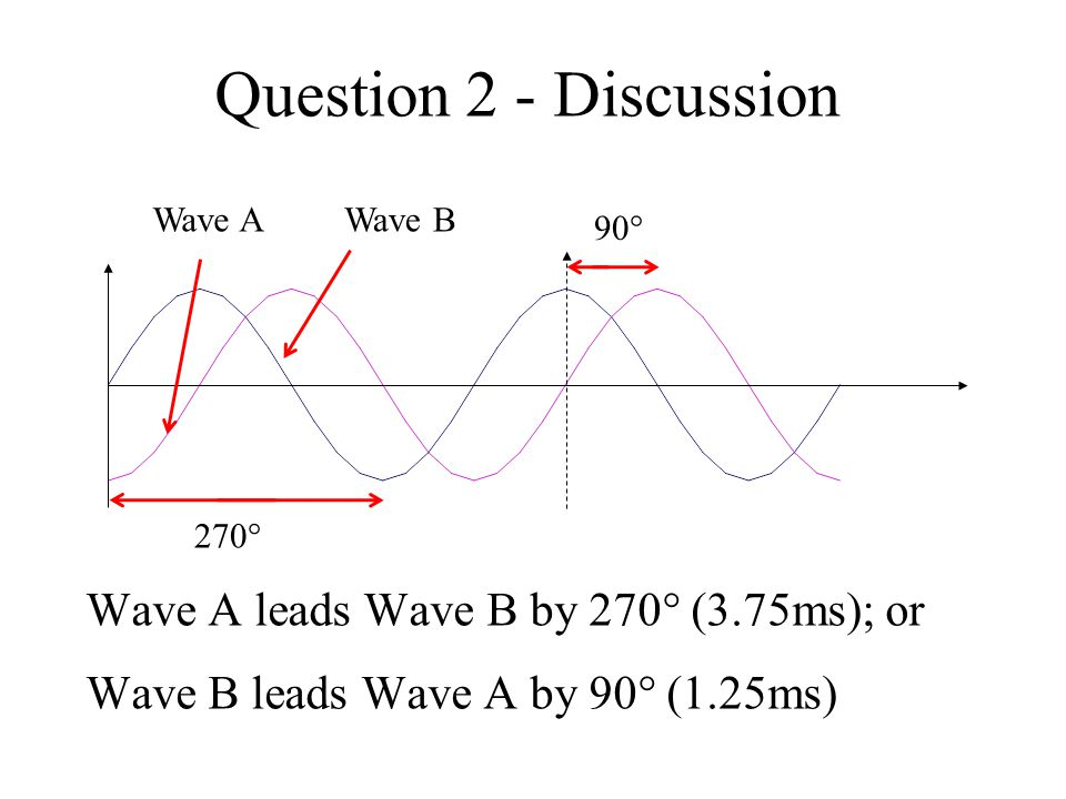 Wave A leads Wave B by 270  (3.75ms); or Question 2 - Discussion 270  Wave AWave B 90  Wave B leads Wave A by 90  (1.25ms)