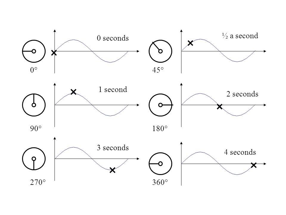 00 45  90  180  270  360  0 seconds 4 seconds 2 seconds 1 second ½ a second 3 seconds