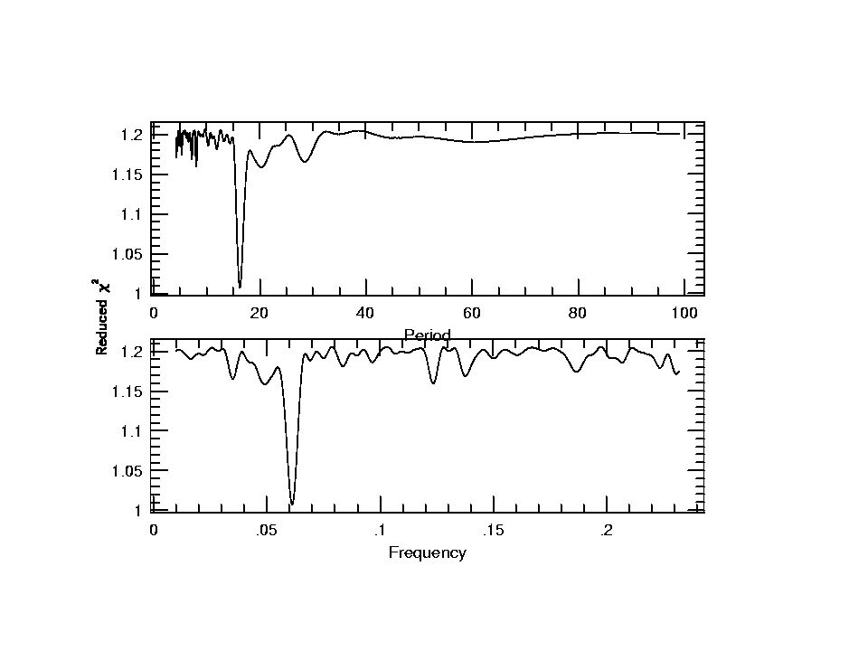 The effects of noise: 2 sine waves ampltudes of 100 and 50 m/s.