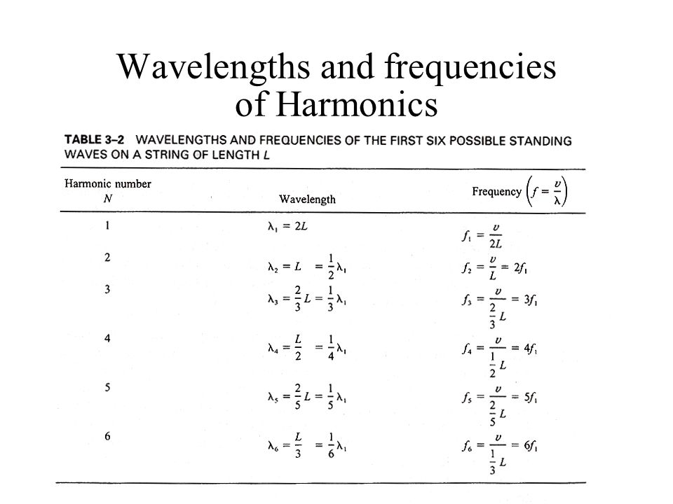 Wavelengths and frequencies of Harmonics And velocity v on the string