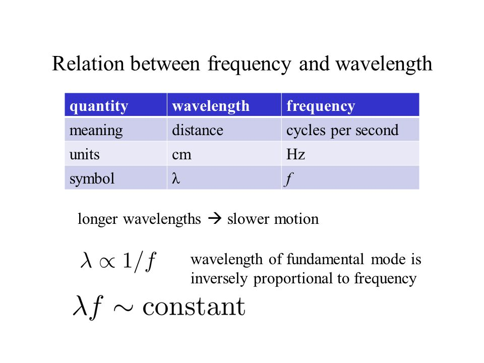 Relation between frequency and wavelength quantitywavelengthfrequency meaningdistancecycles per second unitscmHz symbolλf wavelength of fundamental mo