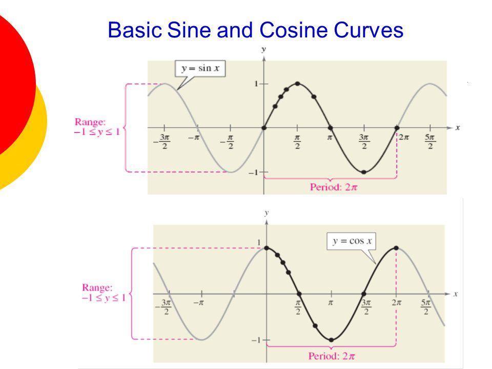 Basic Sine and Cosine Curves