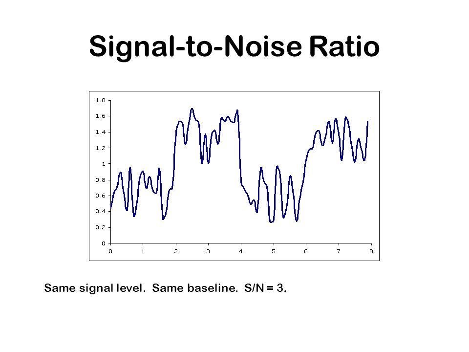 Same signal level. Same baseline. S/N = 3. Signal-to-Noise Ratio