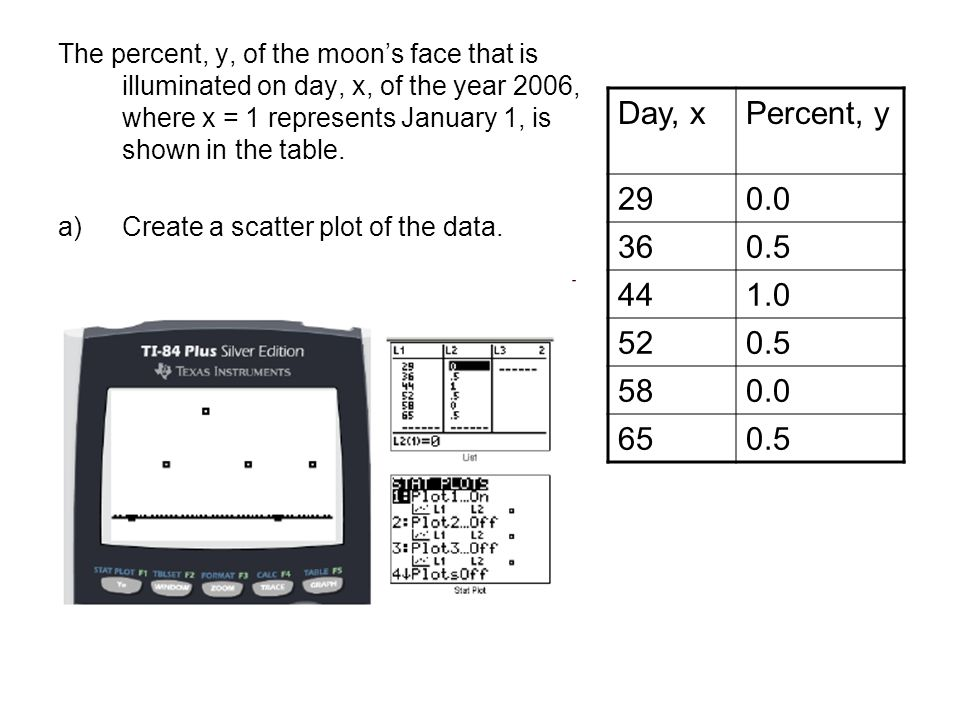 The percent, y, of the moon's face that is illuminated on day, x, of the year 2006, where x = 1 represents January 1, is shown in the table.