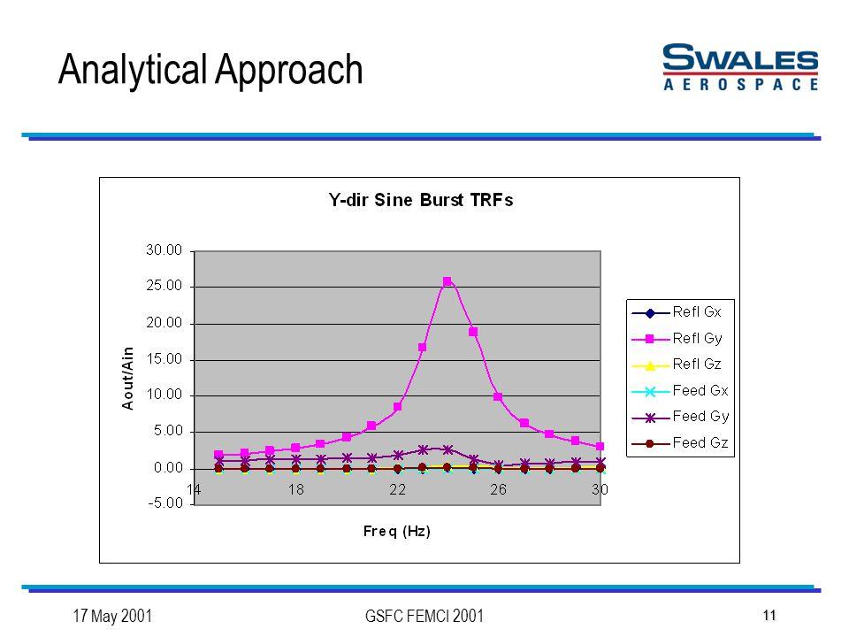 17 May 2001GSFC FEMCI 2001 11 Analytical Approach