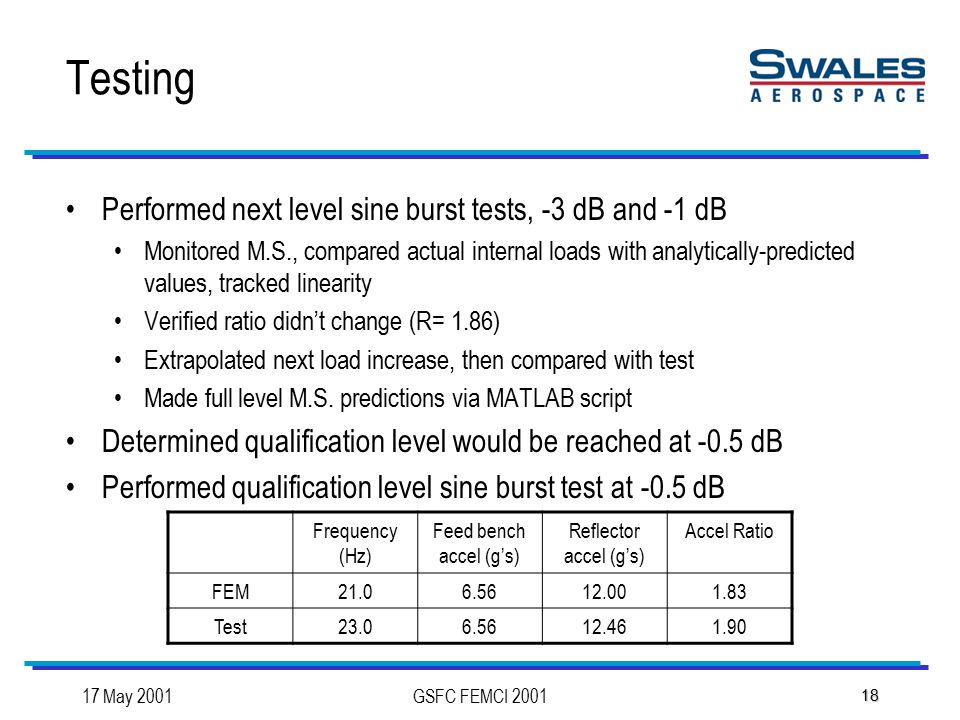 17 May 2001GSFC FEMCI 2001 18 Testing Performed next level sine burst tests, -3 dB and -1 dB Monitored M.S., compared actual internal loads with analytically-predicted values, tracked linearity Verified ratio didn't change (R= 1.86) Extrapolated next load increase, then compared with test Made full level M.S.