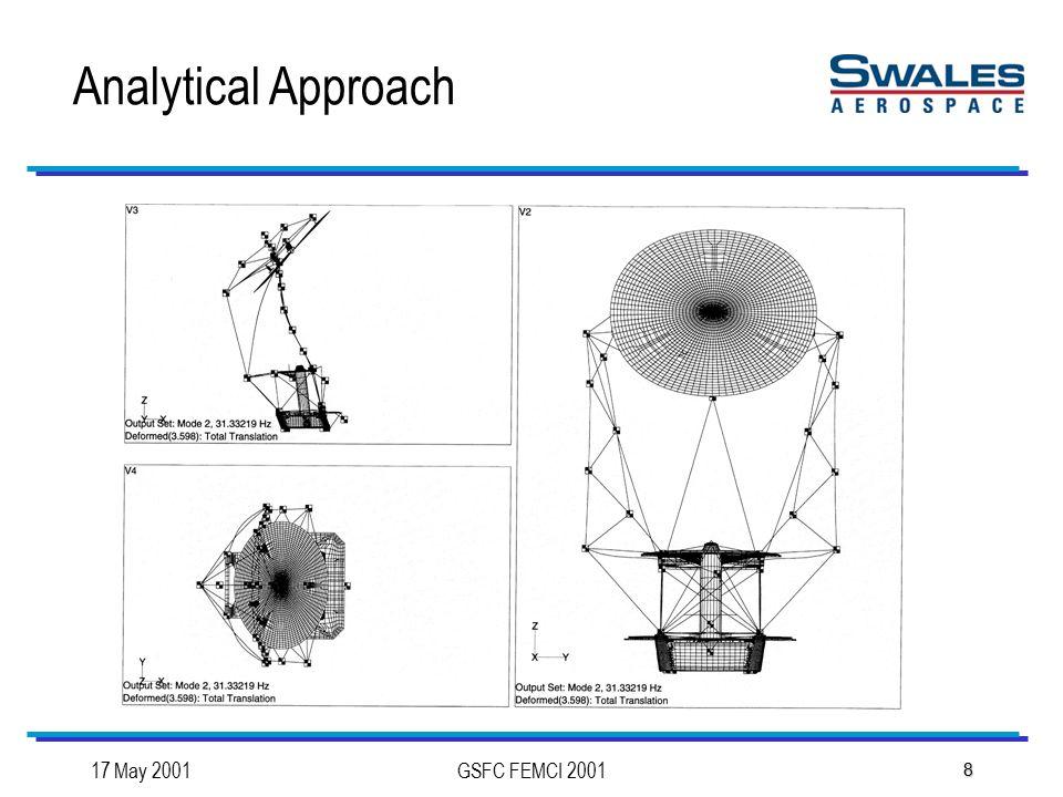 17 May 2001GSFC FEMCI 2001 8 Analytical Approach