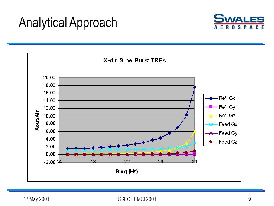 17 May 2001GSFC FEMCI 2001 10 Analytical Approach