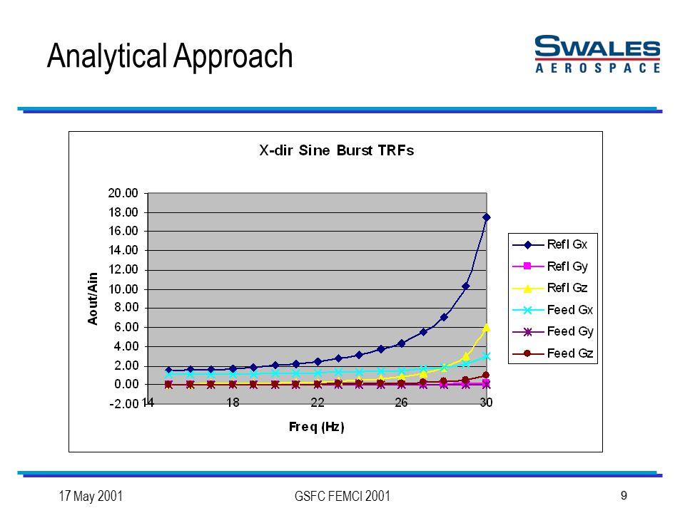 17 May 2001GSFC FEMCI 2001 9 Analytical Approach