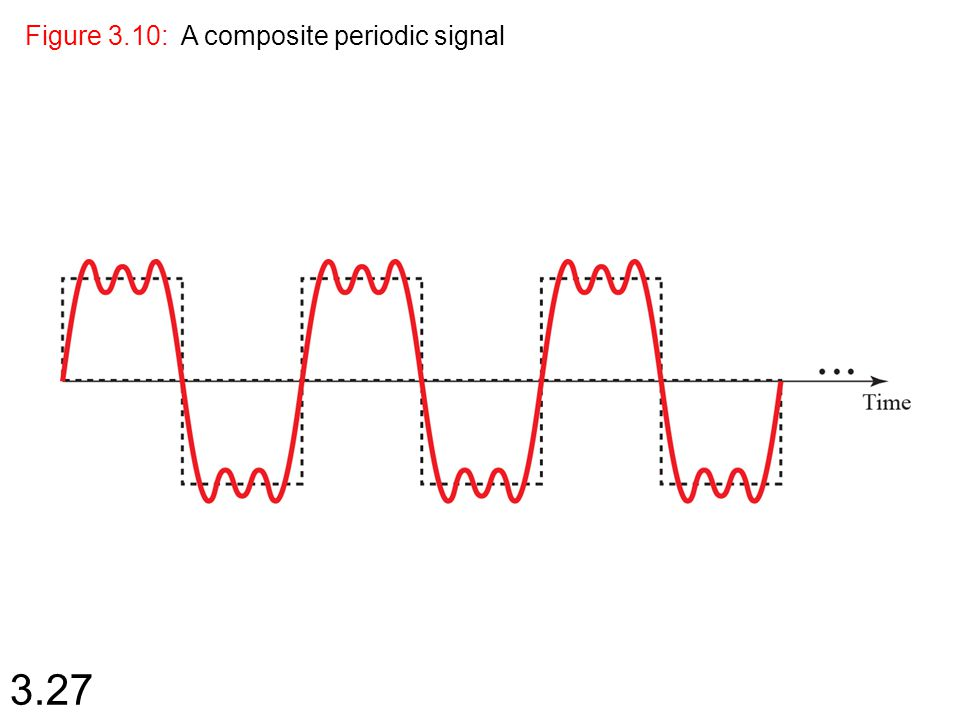 3.27 Figure 3.10: A composite periodic signal