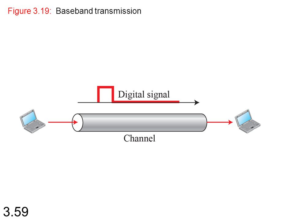 3.59 Figure 3.19: Baseband transmission