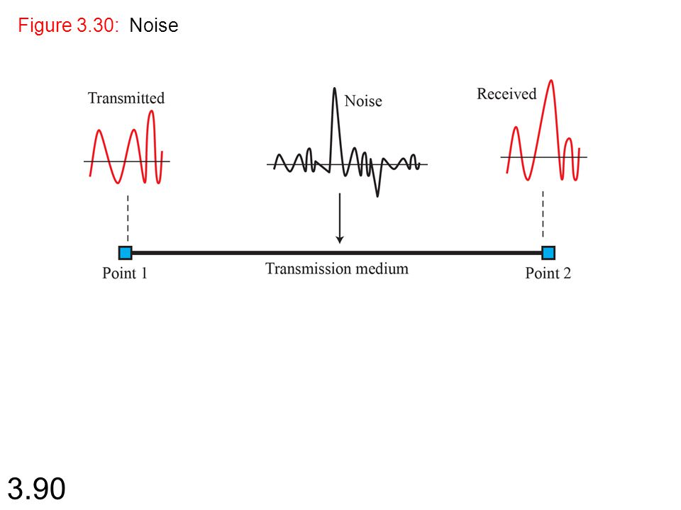 3.90 Figure 3.30: Noise