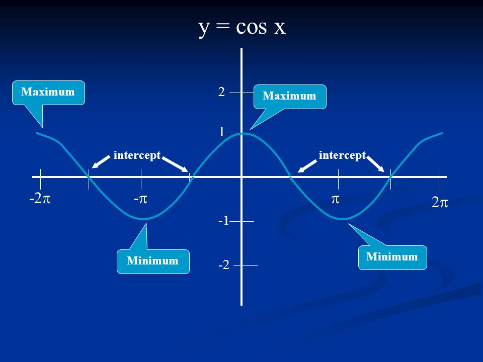 y = cos x  1 2 -2 22 -- -2  Maximum Minimum intercept