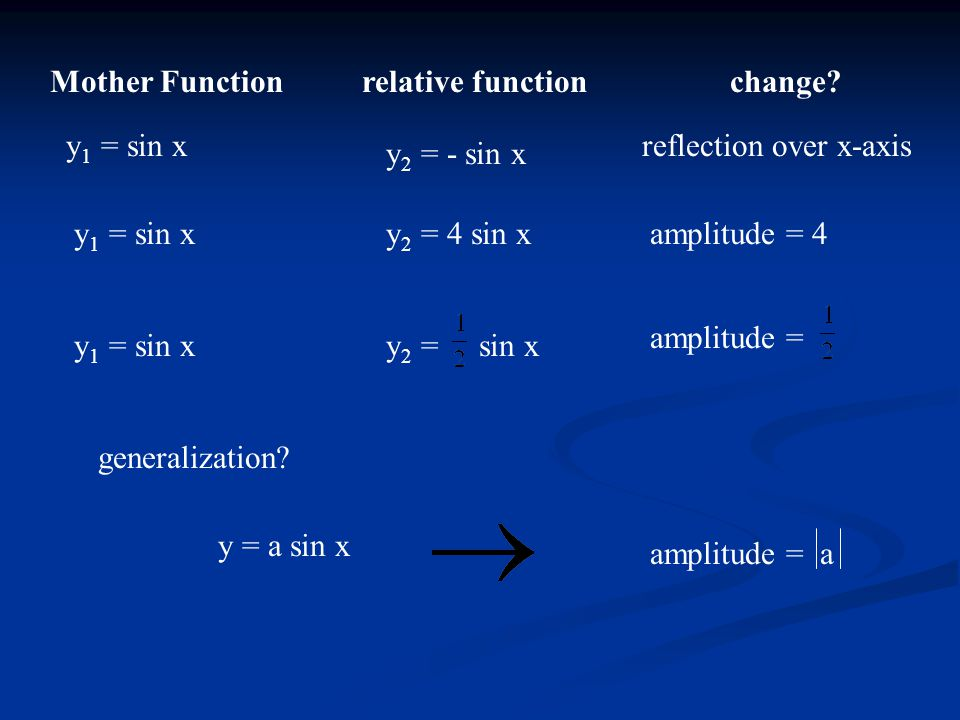 Mother Functionrelative functionchange? y 1 = sin x y 2 = - sin x reflection over x-axis y 1 = sin x y 2 = 4 sin x y 2 = sin x amplitude = 4 amplitude