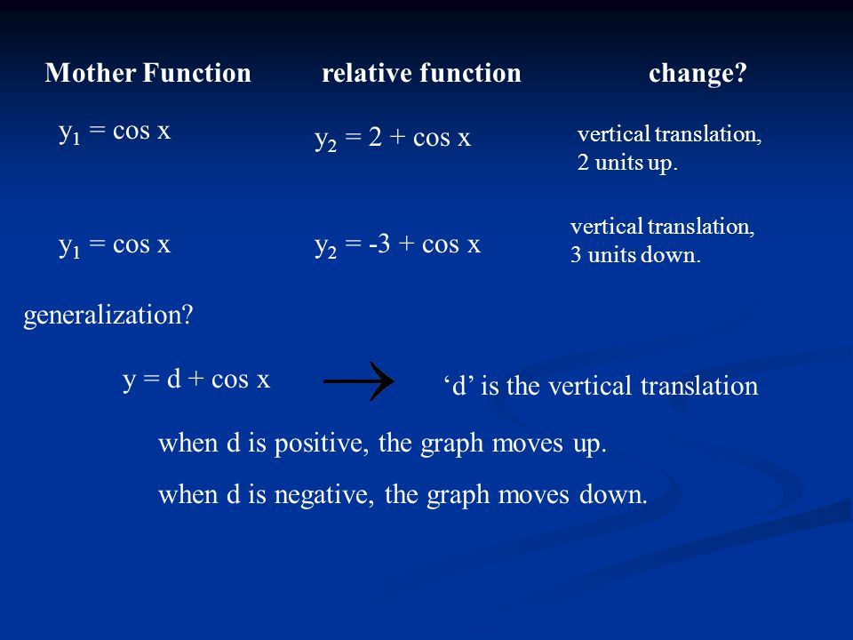 Mother Functionrelative functionchange? y 1 = cos x y 2 = 2 + cos x vertical translation, 2 units up. y 1 = cos xy 2 = -3 + cos x vertical translation