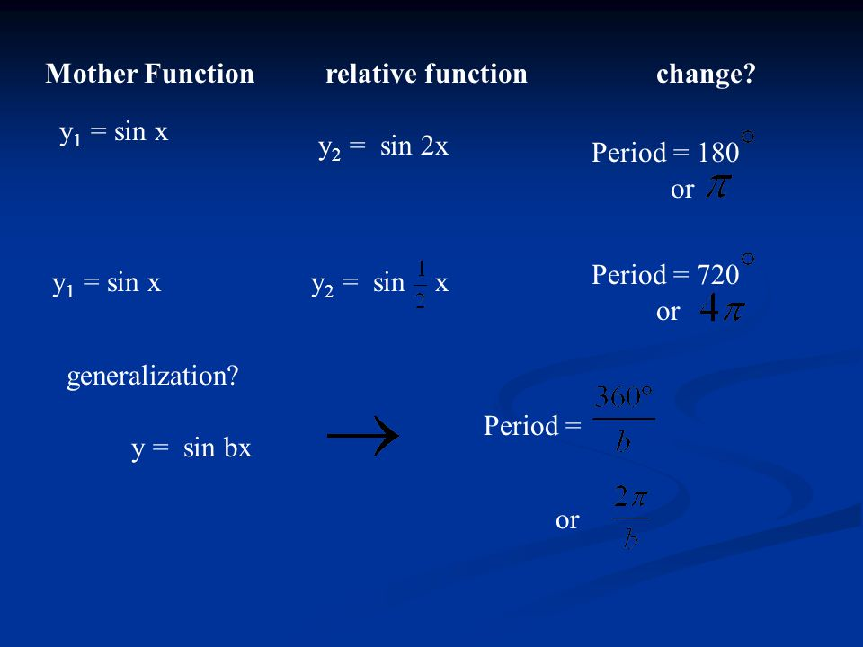 Mother Functionrelative functionchange? y 1 = sin x y 2 = sin 2x y 2 = sin x Period = 180 or Period = 720 or generalization? y = sin bx Period = or
