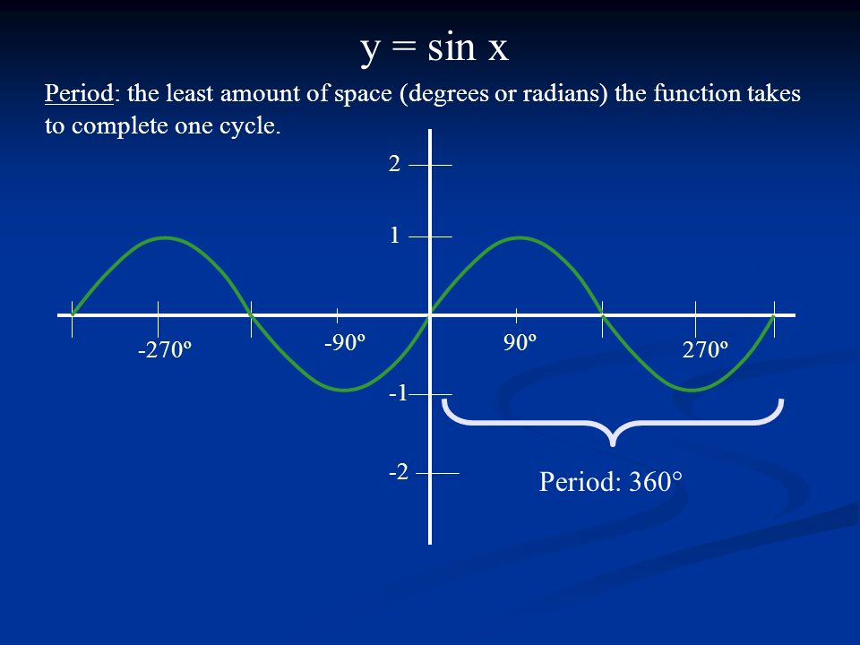 y = sin x 90º-90º 270º-270º 1 2 -2 Period: 360° Period: the least amount of space (degrees or radians) the function takes to complete one cycle.