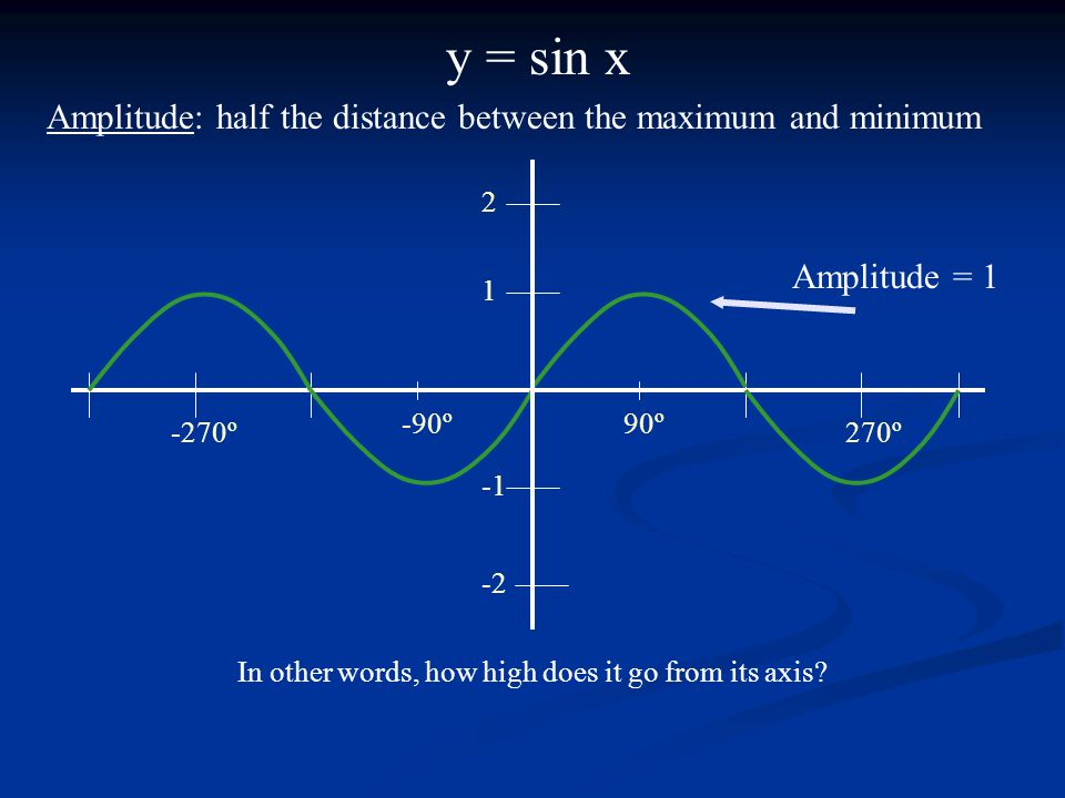 y = sin x 90º-90º 270º-270º 1 2 -2 Amplitude = 1 Amplitude: half the distance between the maximum and minimum In other words, how high does it go from