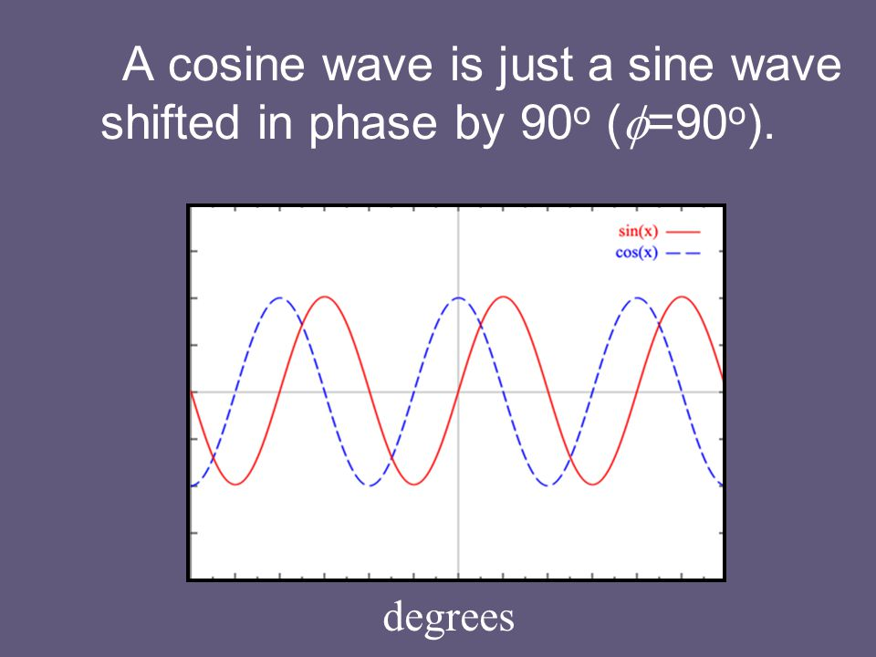 A cosine wave is just a sine wave shifted in phase by 90 o (  =90 o ). degrees