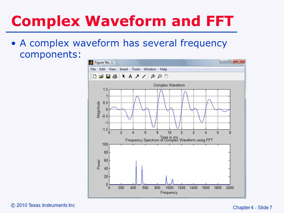 Chapter 4 - Slide 7 © 2010 Texas Instruments Inc Complex Waveform and FFT A complex waveform has several frequency components: