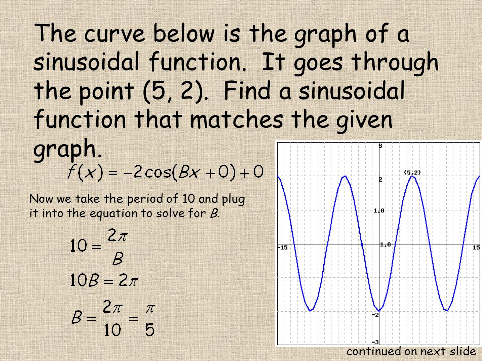 The curve below is the graph of a sinusoidal function.
