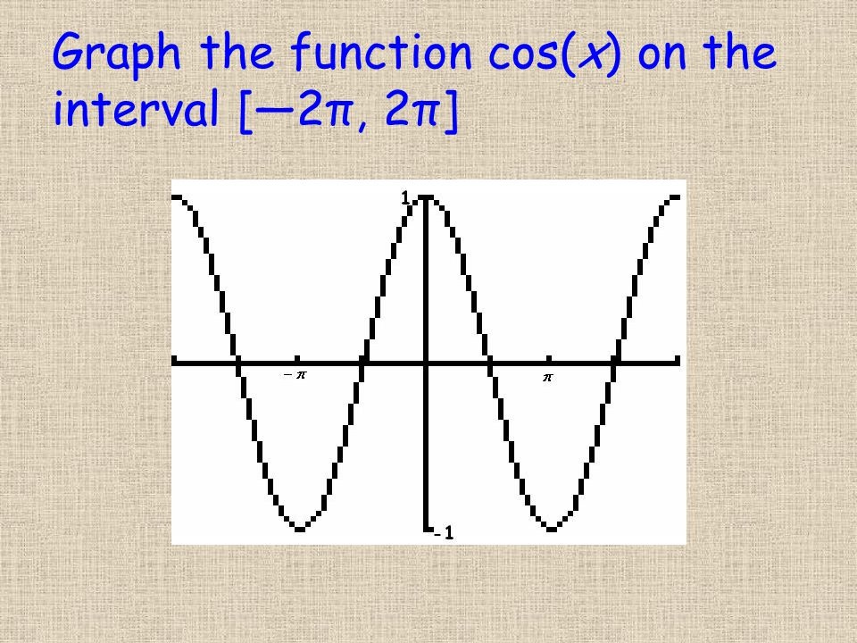 Graph the function cos(x) on the interval [―2π, 2π]
